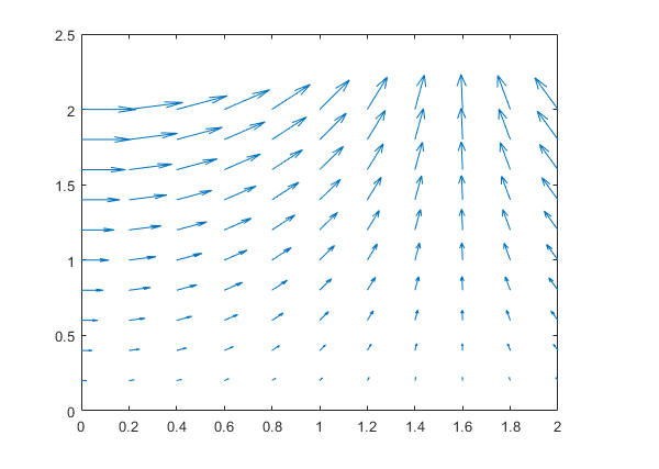 Quiver (Matlab) in ParaView - ParaView Support - ParaView