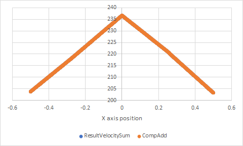 VelocitySumComparison