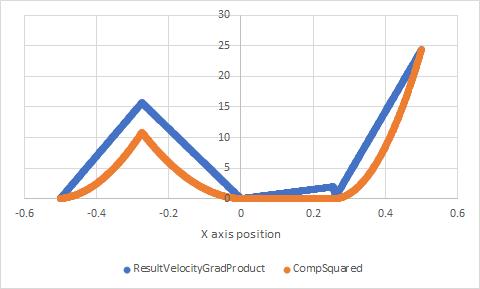 VelocityGradComparison
